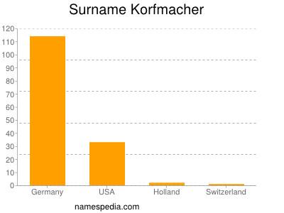 Surname Korfmacher