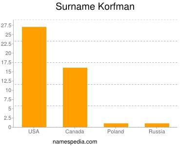 Familiennamen Korfman