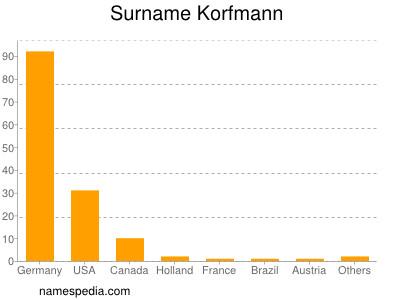 Surname Korfmann