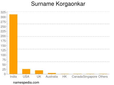 Surname Korgaonkar