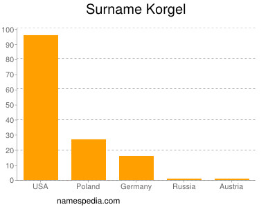 Surname Korgel