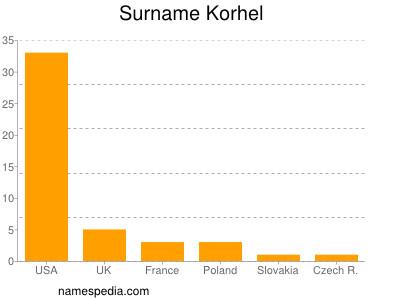 Surname Korhel