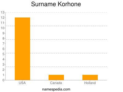 Surname Korhone
