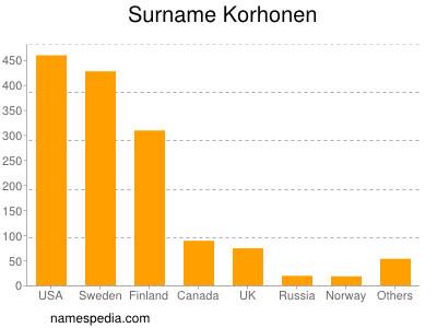 Surname Korhonen
