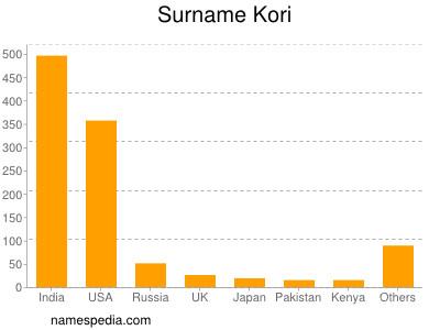 Surname Kori