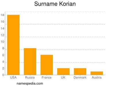 Surname Korian