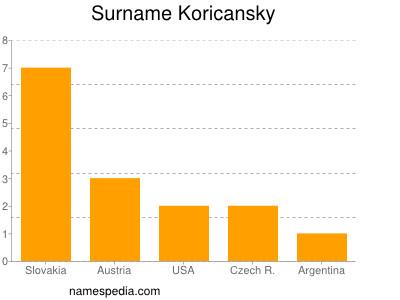Surname Koricansky