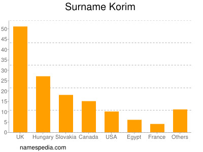 Surname Korim