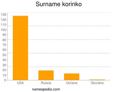 Surname Korinko