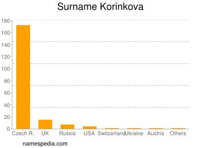 Surname Korinkova