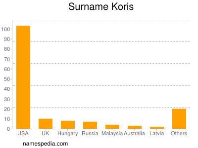Surname Koris