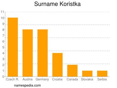 Surname Koristka