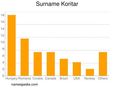 Familiennamen Koritar