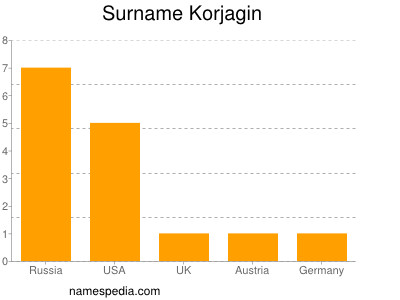 Surname Korjagin