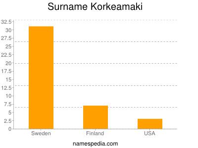 Surname Korkeamaki