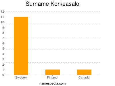 Surname Korkeasalo