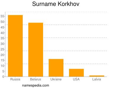 Surname Korkhov