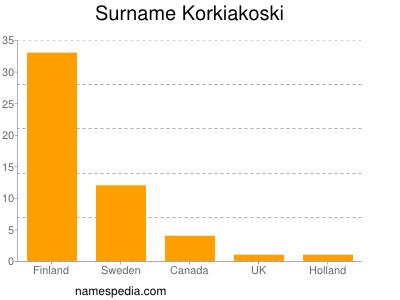 Surname Korkiakoski