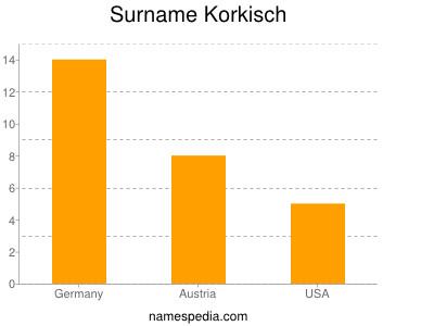 Surname Korkisch