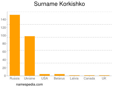 Surname Korkishko