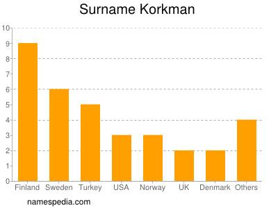 Surname Korkman