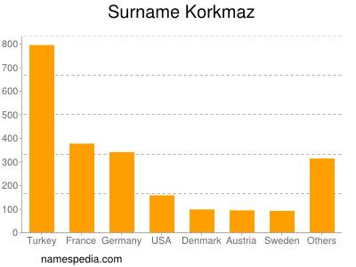 Surname Korkmaz