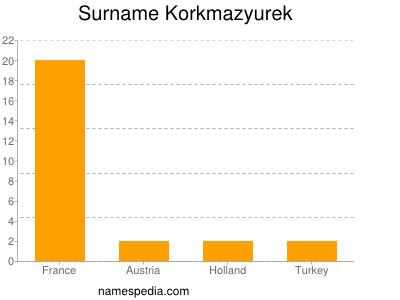 Surname Korkmazyurek