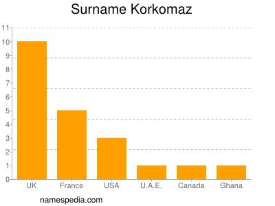 Surname Korkomaz
