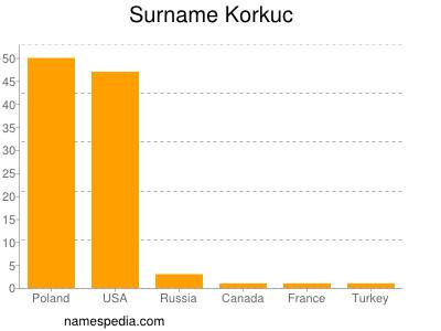Surname Korkuc