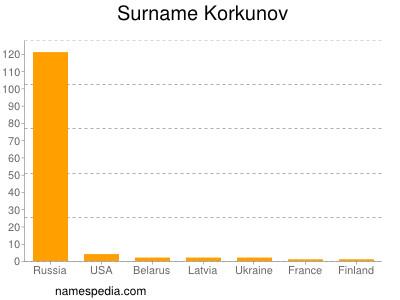 Surname Korkunov