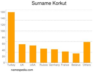 Surname Korkut