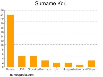 Surname Korl