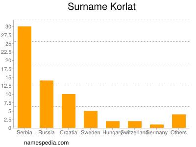 Surname Korlat