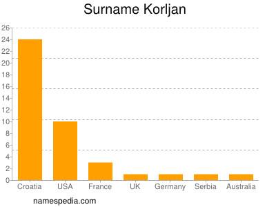 Surname Korljan