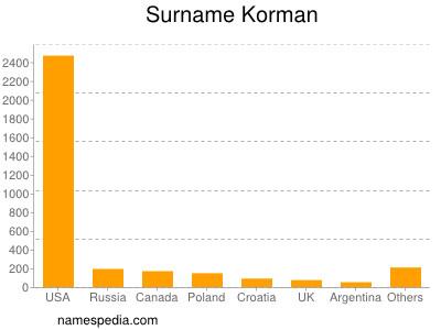 Surname Korman