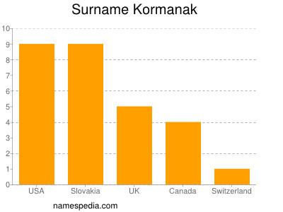 Surname Kormanak