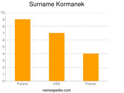 Surname Kormanek