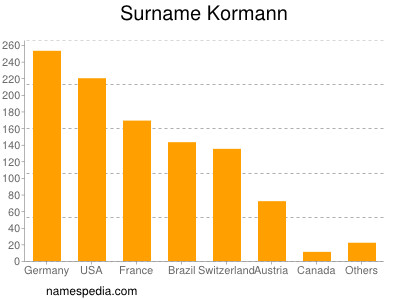 Surname Kormann