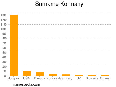 Surname Kormany