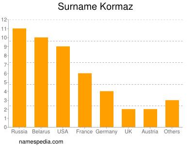 Surname Kormaz
