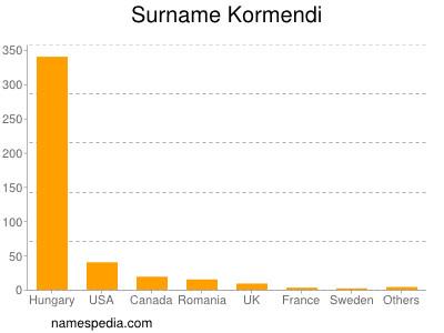 Surname Kormendi