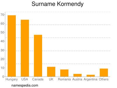 Surname Kormendy