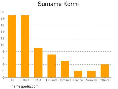 Surname Kormi