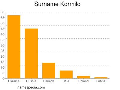 Surname Kormilo