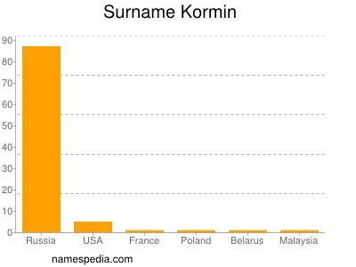 Surname Kormin