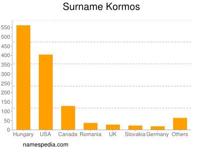 Surname Kormos