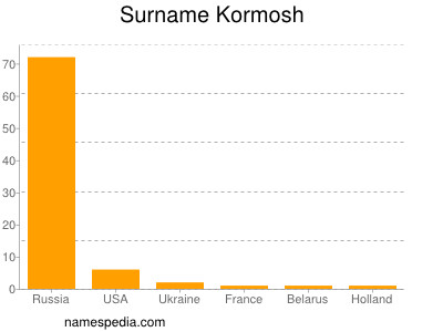 Surname Kormosh