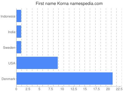 Given name Korna