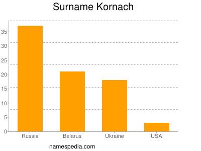 Surname Kornach