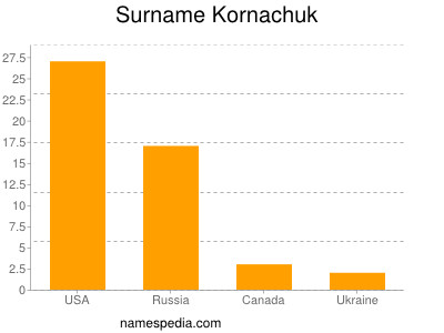 Surname Kornachuk